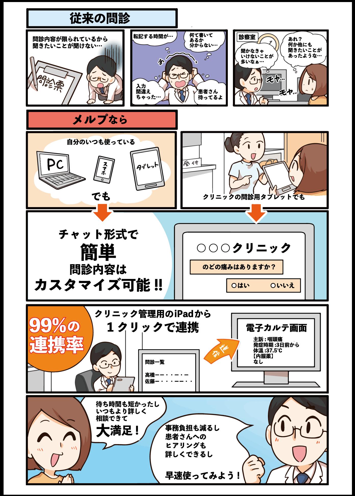 メルプWEB問診漫画